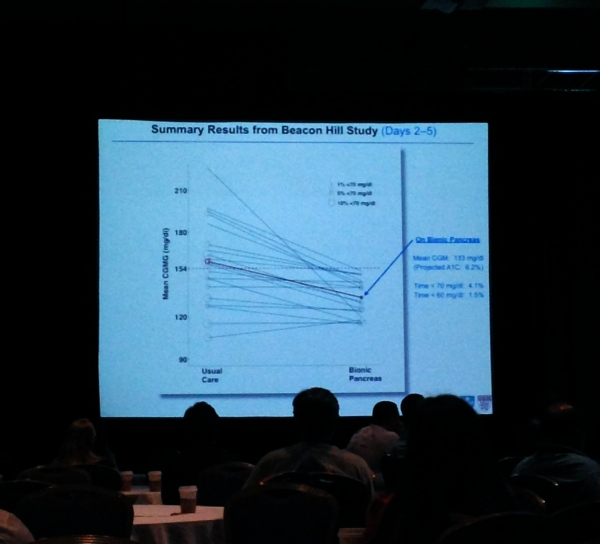 Mean Glucose on Bionic Pancreas